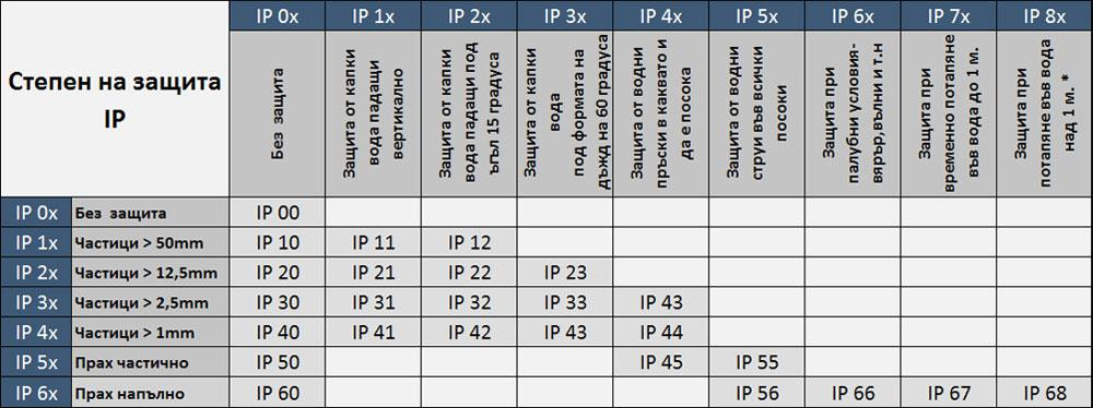 ip-protection-chart-1.jpg